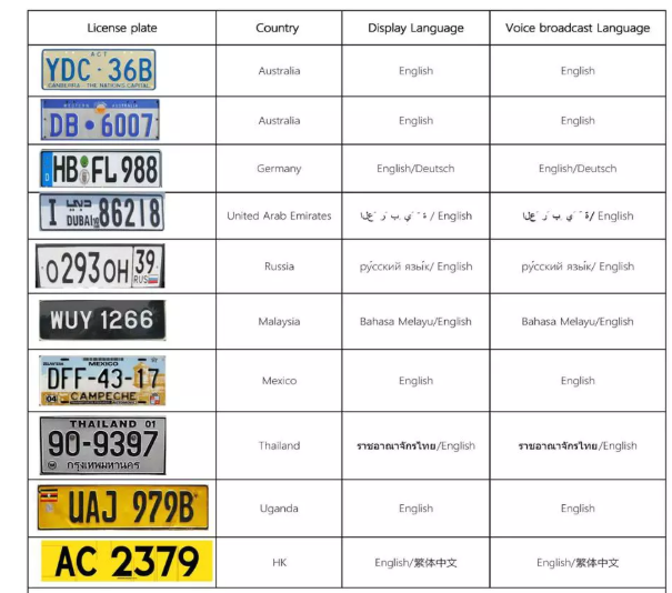 China License Plate Recognition Car Parking System Manufacturers  Suppliers  Factory